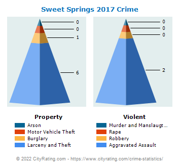 Sweet Springs Crime 2017
