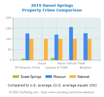 Sweet Springs Property Crime vs. State and National Comparison