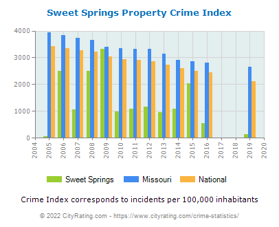 Sweet Springs Property Crime vs. State and National Per Capita