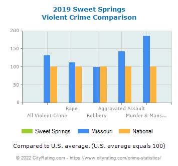 Sweet Springs Violent Crime vs. State and National Comparison