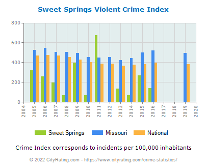 Sweet Springs Violent Crime vs. State and National Per Capita