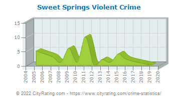 Sweet Springs Violent Crime