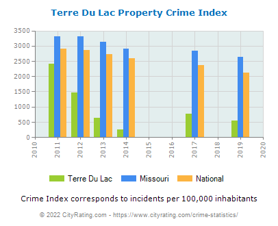 Terre Du Lac Property Crime vs. State and National Per Capita