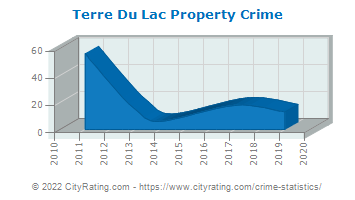 Terre Du Lac Property Crime