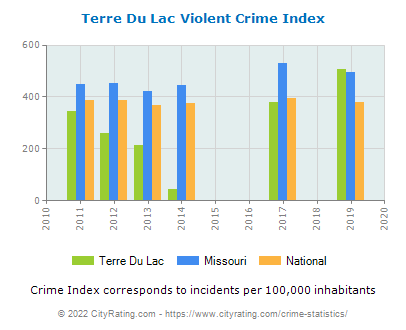 Terre Du Lac Violent Crime vs. State and National Per Capita