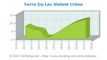 Terre Du Lac Violent Crime