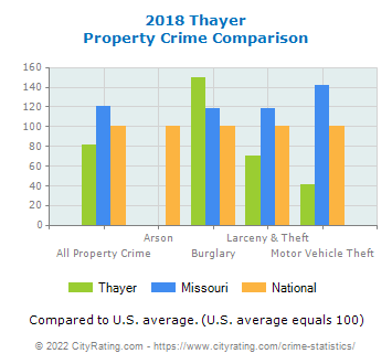 Thayer Property Crime vs. State and National Comparison