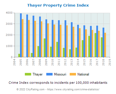 Thayer Property Crime vs. State and National Per Capita