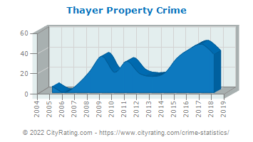 Thayer Property Crime