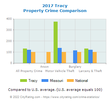 Tracy Property Crime vs. State and National Comparison