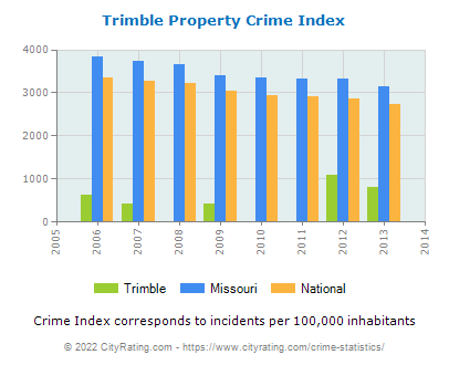 Trimble Property Crime vs. State and National Per Capita