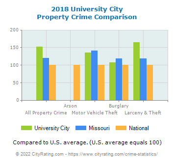 University City Property Crime vs. State and National Comparison