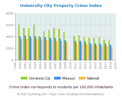 University City Property Crime vs. State and National Per Capita