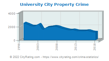 University City Property Crime