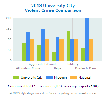 University City Violent Crime vs. State and National Comparison