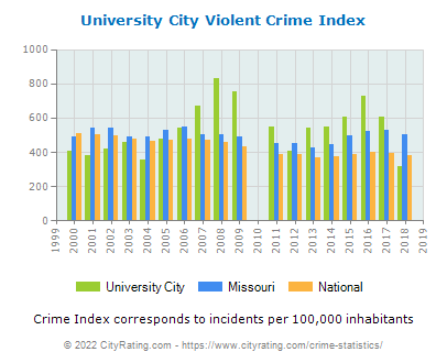 University City Violent Crime vs. State and National Per Capita