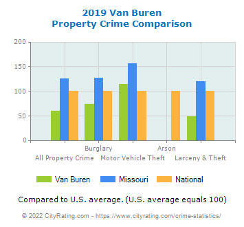 Van Buren Property Crime vs. State and National Comparison