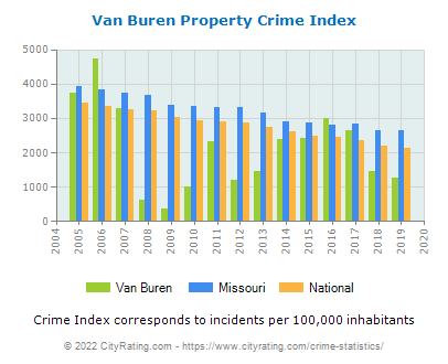 Van Buren Property Crime vs. State and National Per Capita