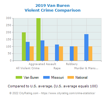 Van Buren Violent Crime vs. State and National Comparison