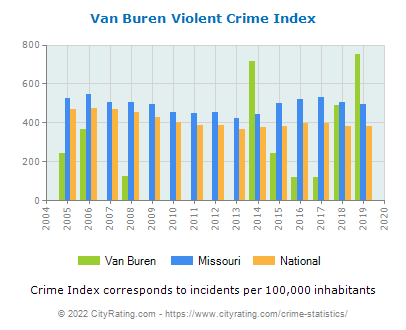 Van Buren Violent Crime vs. State and National Per Capita