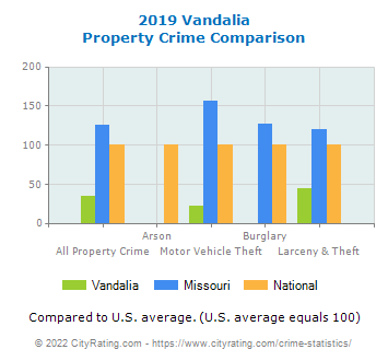 Vandalia Property Crime vs. State and National Comparison