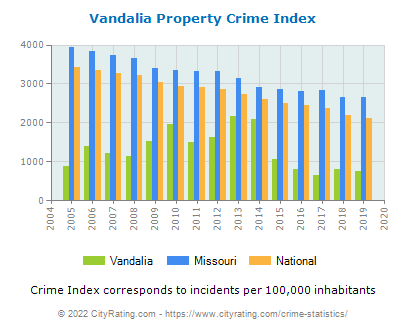 Vandalia Property Crime vs. State and National Per Capita