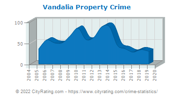 Vandalia Property Crime