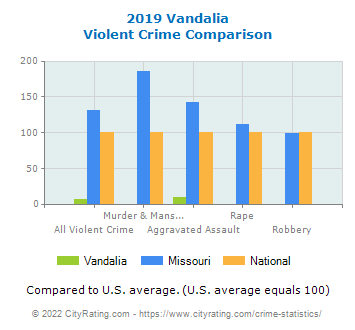 Vandalia Violent Crime vs. State and National Comparison