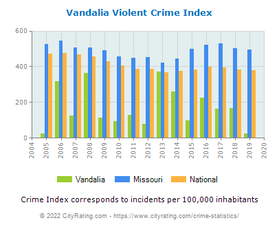 Vandalia Violent Crime vs. State and National Per Capita