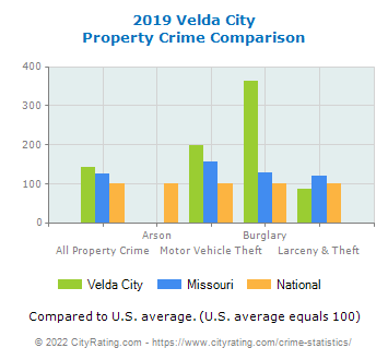 Velda City Property Crime vs. State and National Comparison