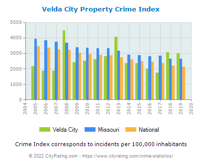 Velda City Property Crime vs. State and National Per Capita