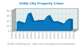 Velda City Property Crime
