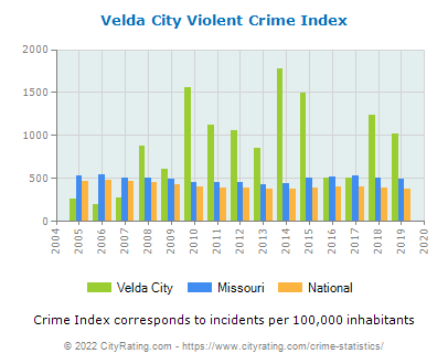 Velda City Violent Crime vs. State and National Per Capita