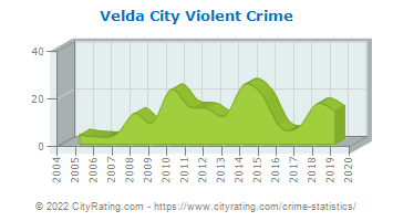 Velda City Violent Crime