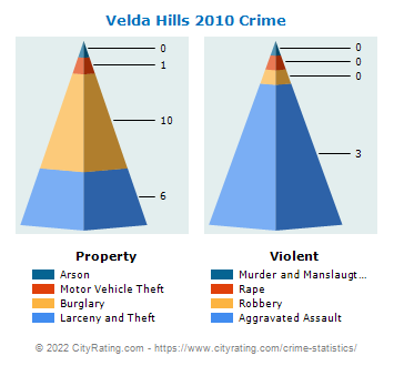 Velda Village Hills Crime 2010