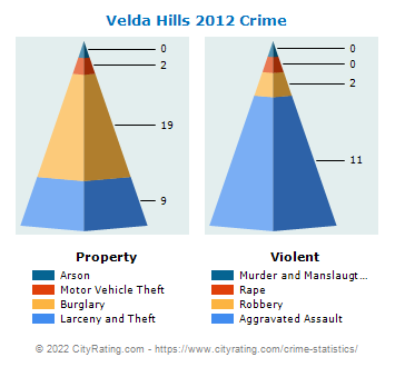Velda Village Hills Crime 2012