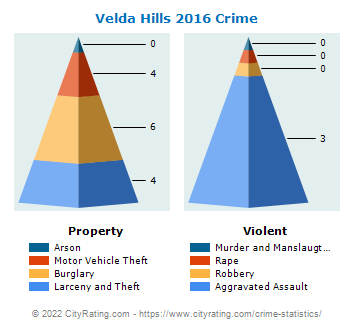 Velda Village Hills Crime 2016