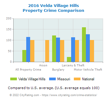 Velda Village Hills Property Crime vs. State and National Comparison