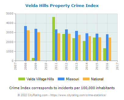 Velda Village Hills Property Crime vs. State and National Per Capita