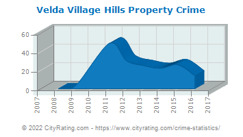 Velda Village Hills Property Crime