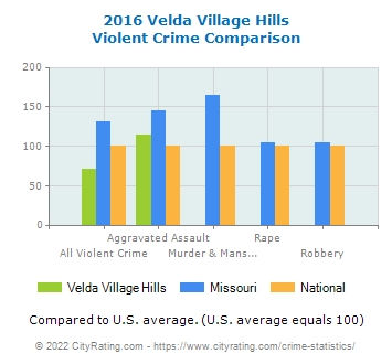Velda Village Hills Violent Crime vs. State and National Comparison