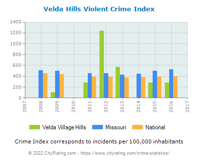 Velda Village Hills Violent Crime vs. State and National Per Capita