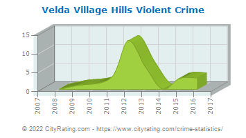 Velda Village Hills Violent Crime