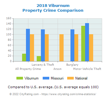 Viburnum Property Crime vs. State and National Comparison