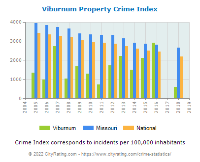 Viburnum Property Crime vs. State and National Per Capita