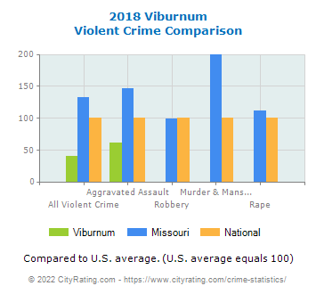 Viburnum Violent Crime vs. State and National Comparison