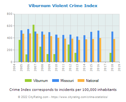Viburnum Violent Crime vs. State and National Per Capita