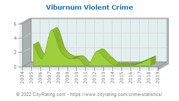 Viburnum Violent Crime