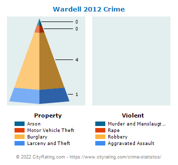Wardell Crime 2012