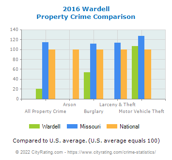 Wardell Property Crime vs. State and National Comparison